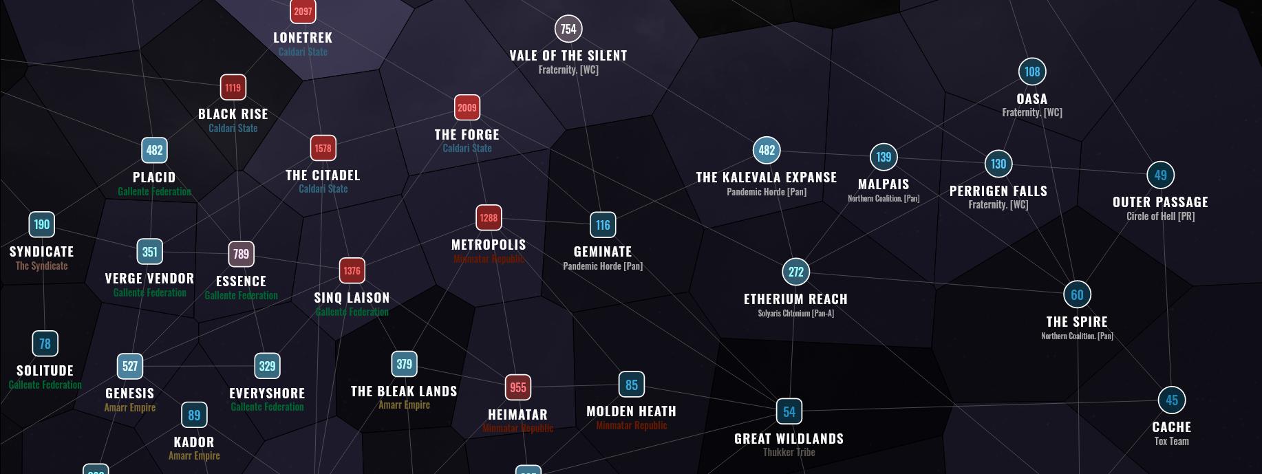Eve Online Resource Wars